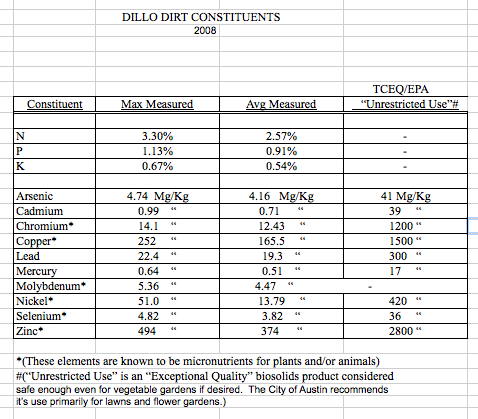 File:Dillo Dirt Constituents 2008.png
