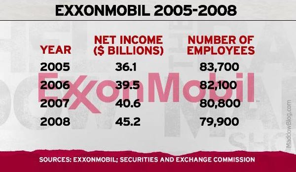 Exxon Income vs Employment.jpeg