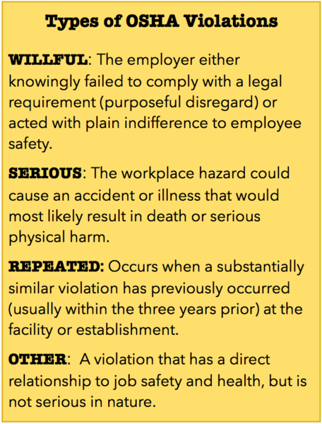 File:OSHA Violations definitions.png