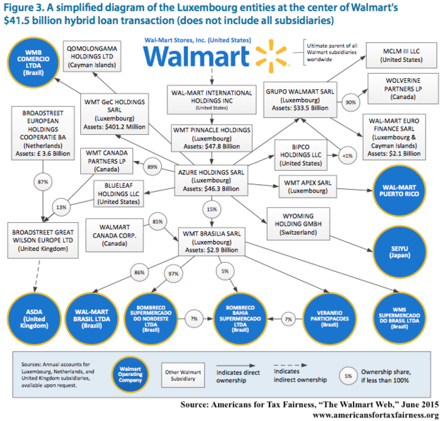 File:Walmart web Luxembourg.png