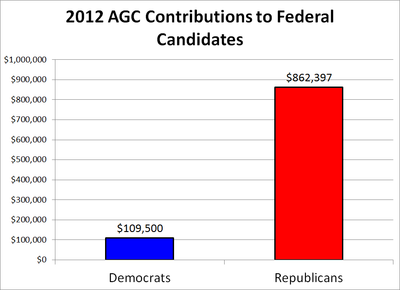 2012 AGC Contributions to Federal Candidates.png