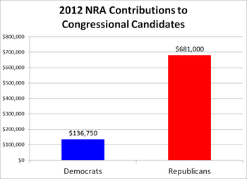 2012 NRA Contributions.png