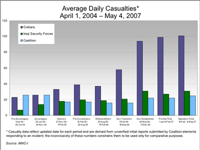Average daily casualties of coalition forces, Iraqi forces and civilians, April 1, 2004 - May 4, 2007