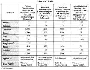 Table from EPA's Guide to Part 503 Rule, Chapter 2, Land Application of Biosolids, p. 29