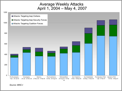 Weekly attacks on coalition forces, Iraqi forces and civilians, April 1, 2004 - May 4, 2007. Source: Pentagon